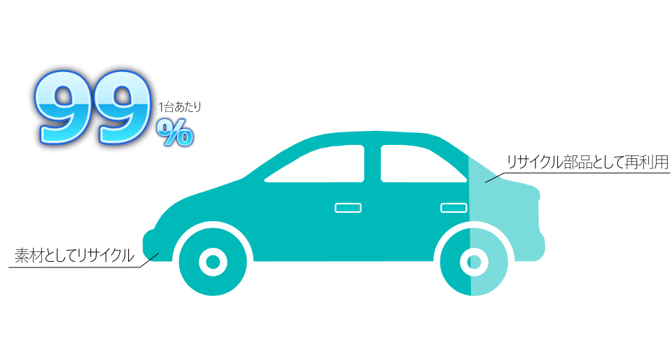 自動車リサイクル率99%を説明するインフォグラフィック